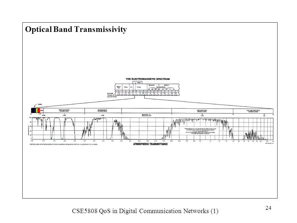 Optical Band Transmissivity