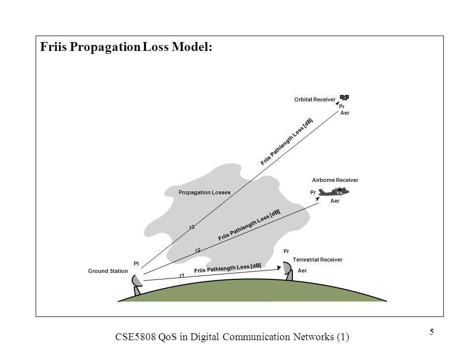 Friis Propagation Loss Model: