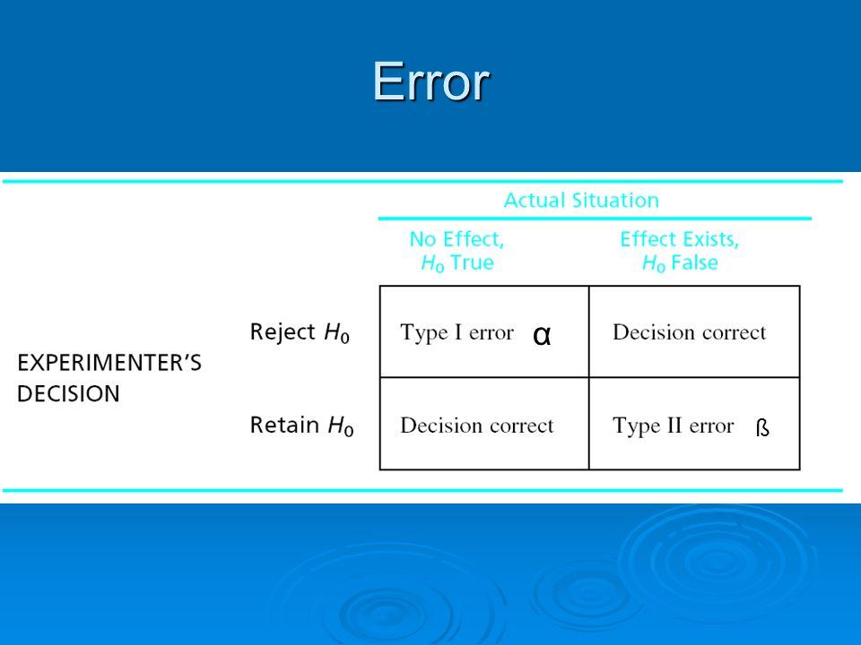 Error α ß