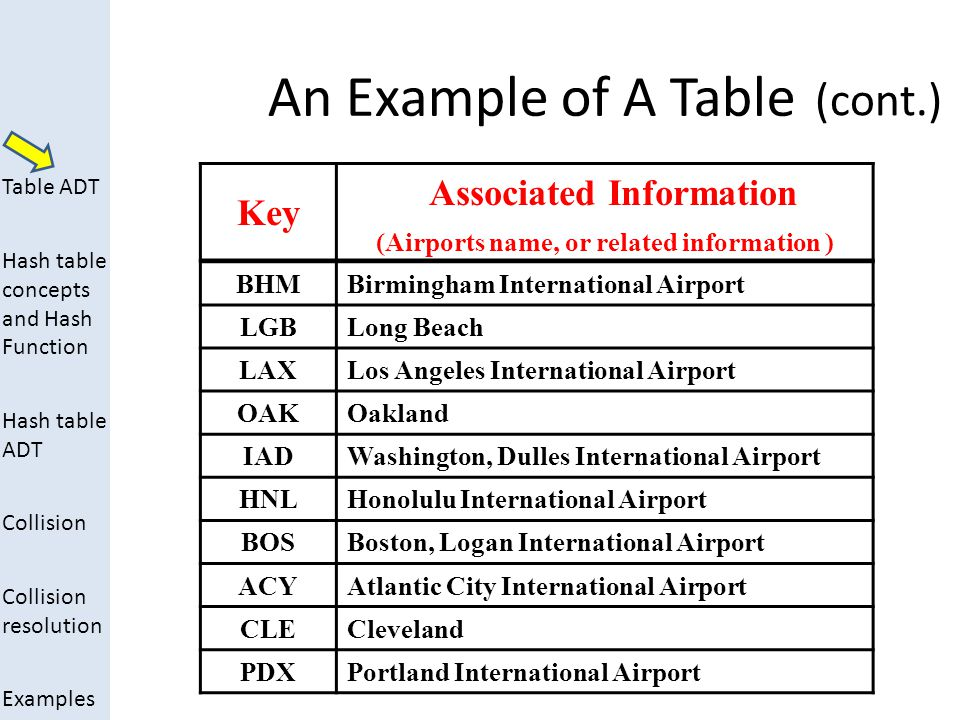 Associated Information (Airports name, or related information )