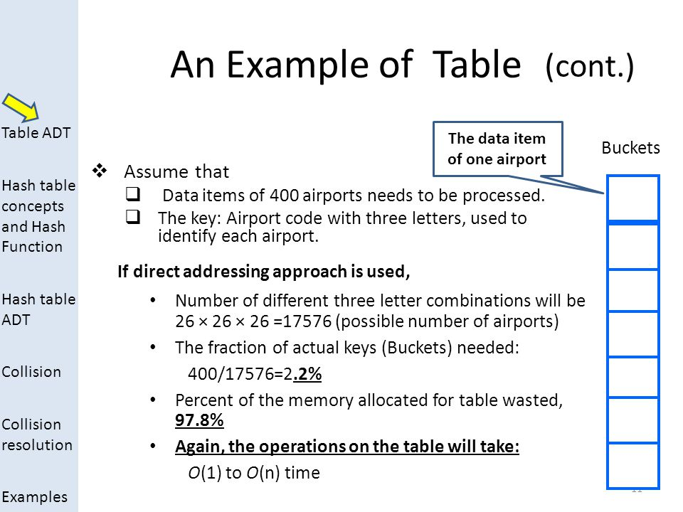 The data item of one airport