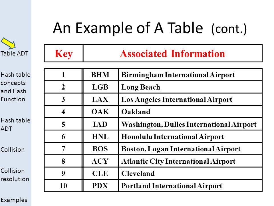 Associated Information