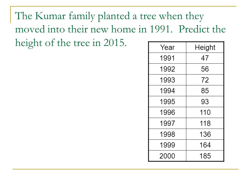 The Kumar family planted a tree when they moved into their new home in 1991. Predict the height of the tree in 2015.