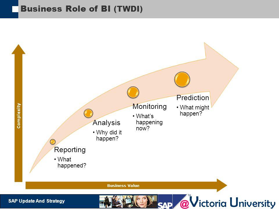 Business Role of BI (TWDI)