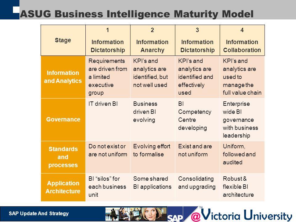 ASUG Business Intelligence Maturity Model