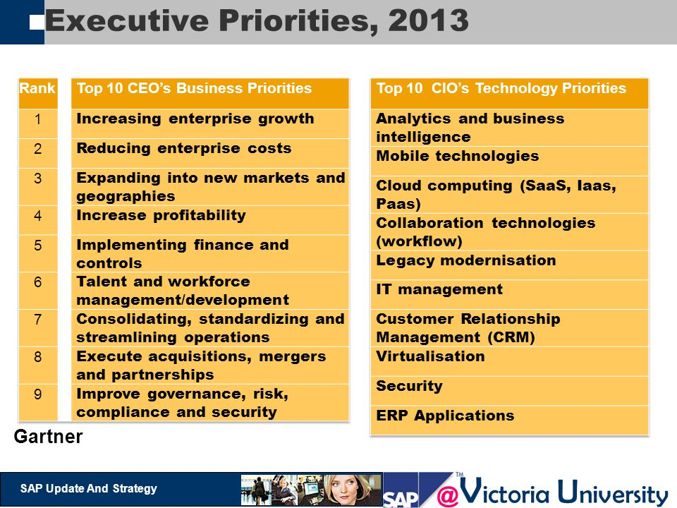 Executive Priorities, 2013 Gartner Rank