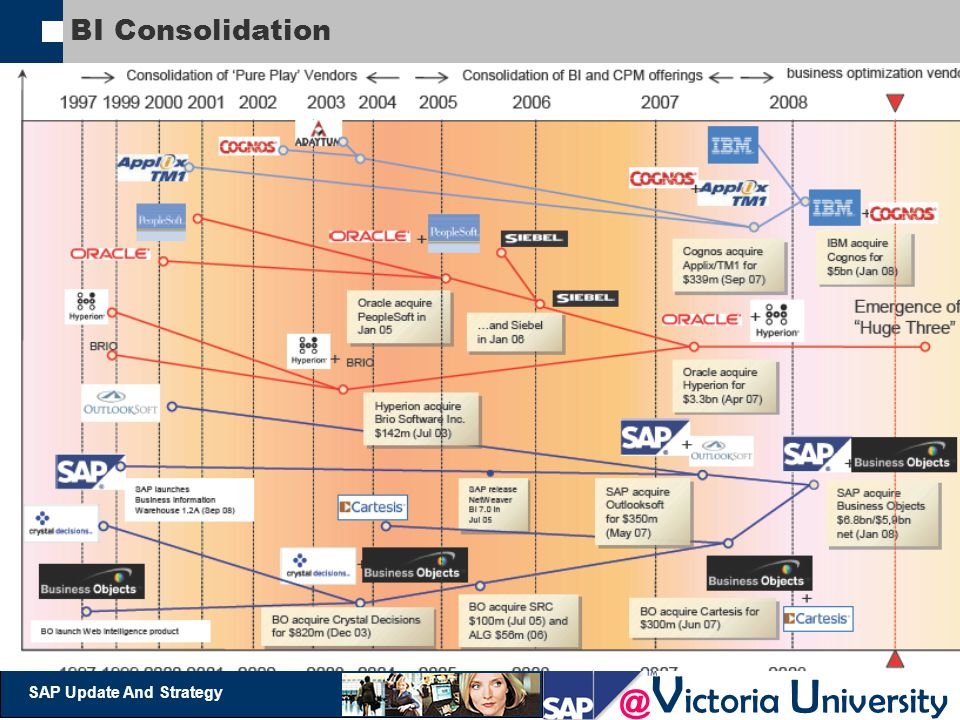 BI Consolidation