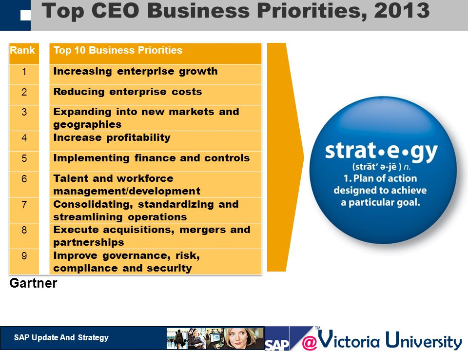 Top CEO Business Priorities, 2013