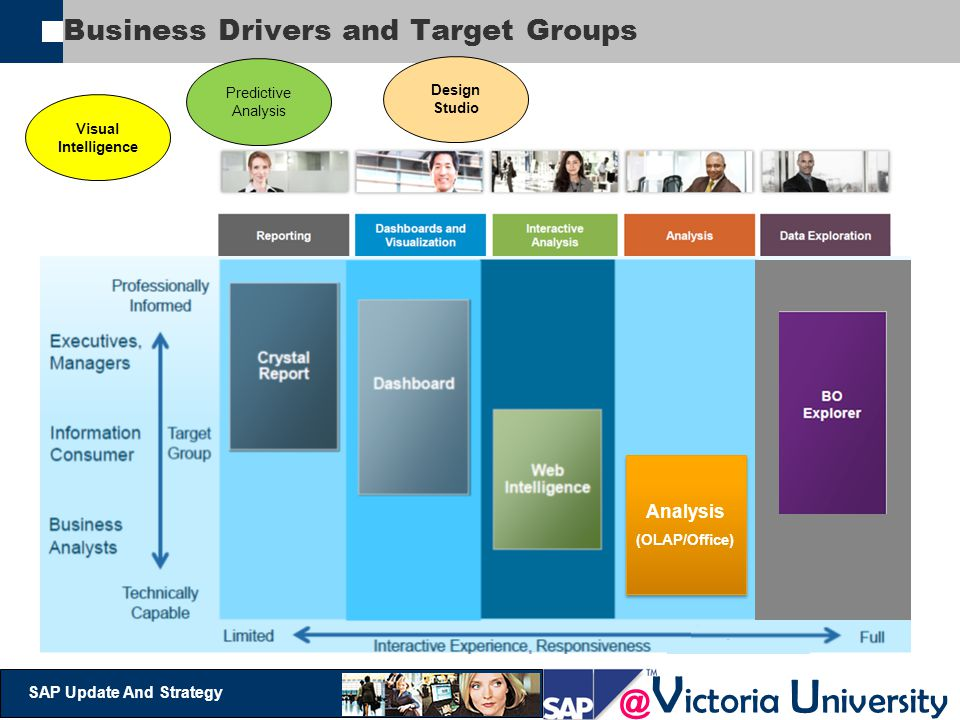 Business Drivers and Target Groups