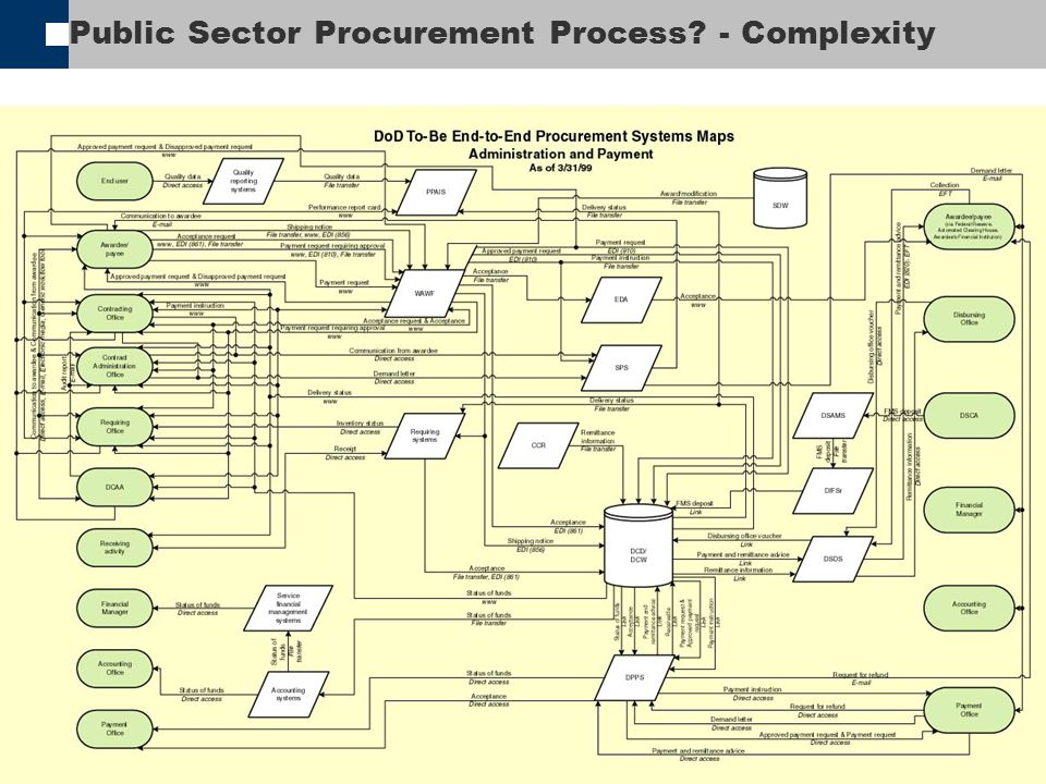 Public Sector Procurement Process - Complexity