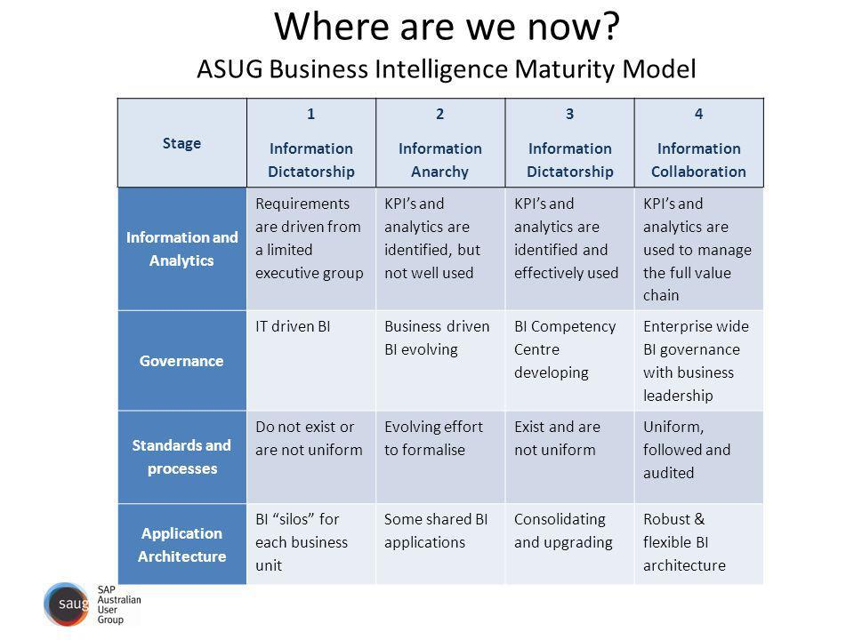 Where are we now ASUG Business Intelligence Maturity Model