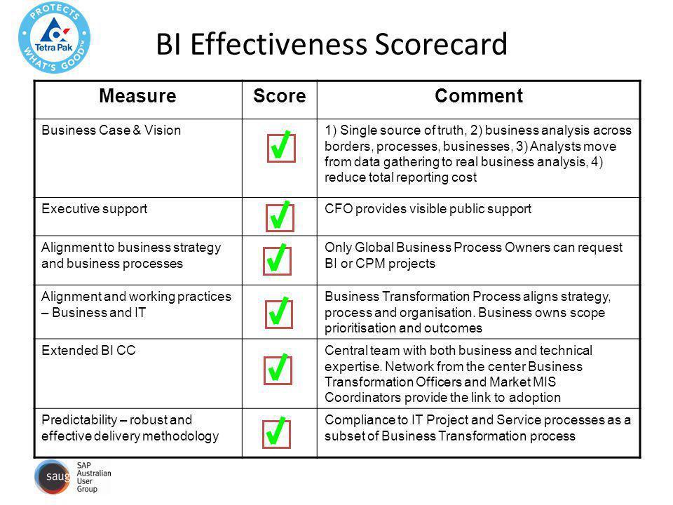 BI Effectiveness Scorecard