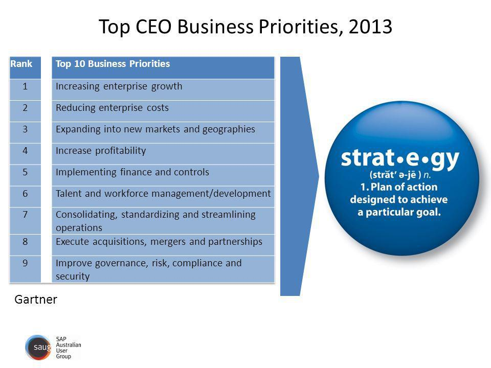 Top CEO Business Priorities, 2013