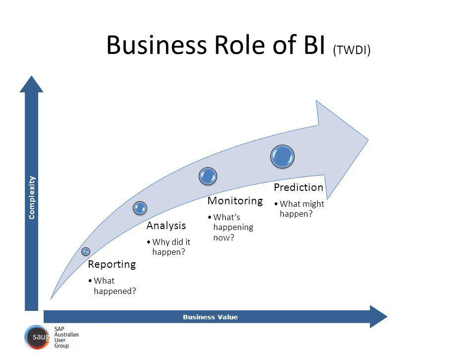 Business Role of BI (TWDI)