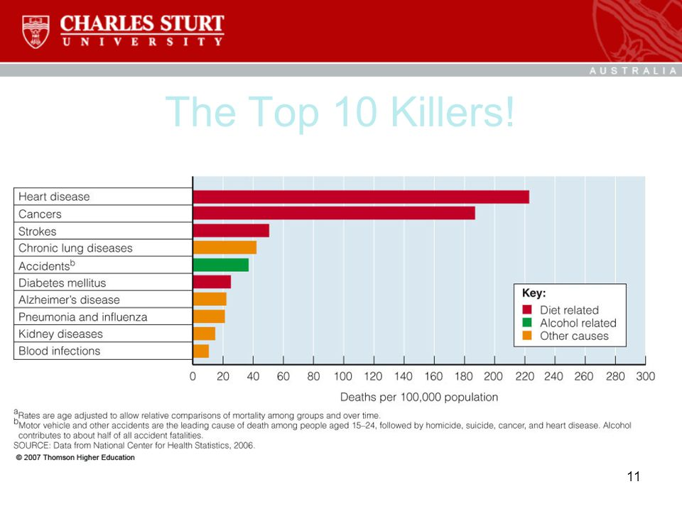 The Top 10 Killers!