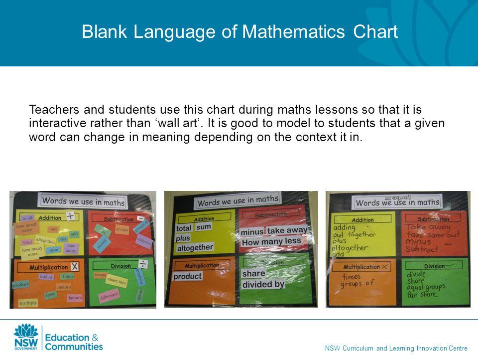 Blank Language of Mathematics Chart