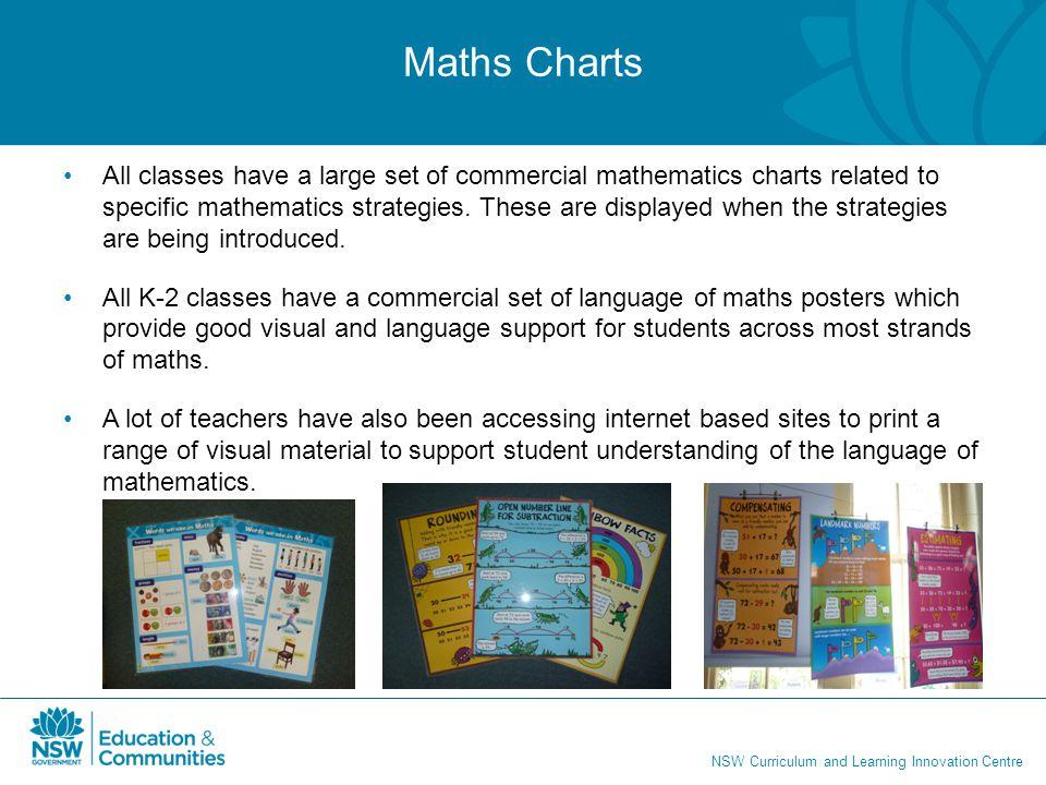 Maths Charts