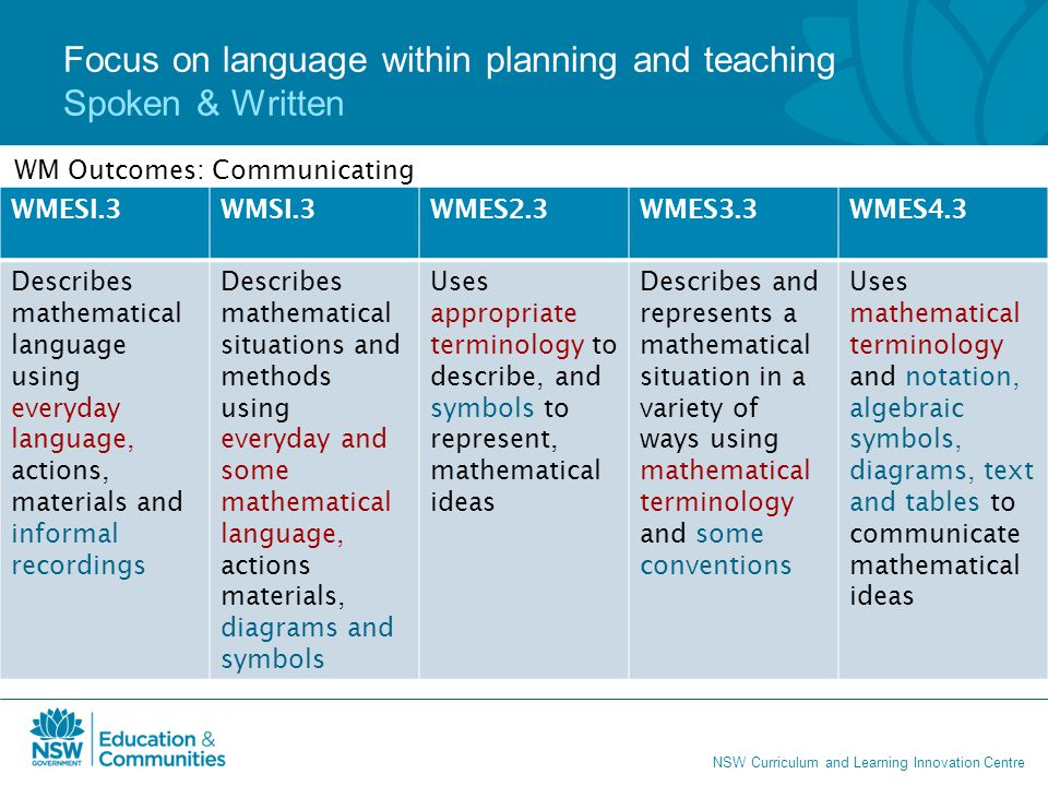 Focus on language within planning and teaching Spoken & Written