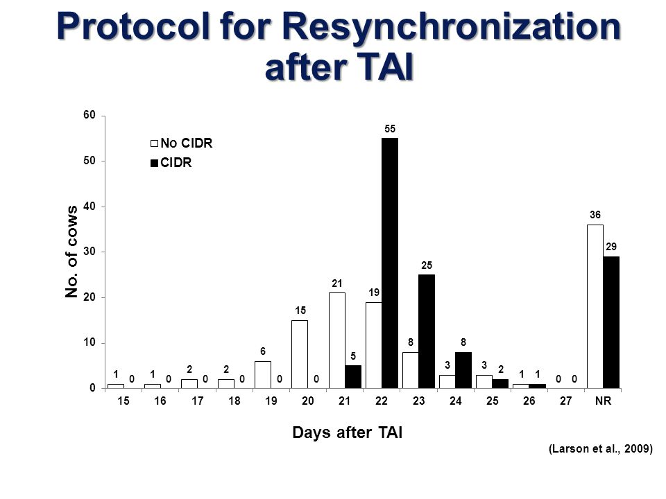 Protocol for Resynchronization after TAI