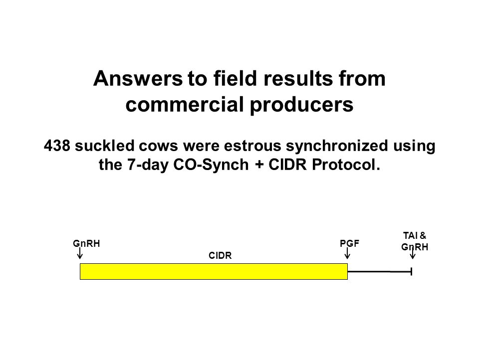 Answers to field results from commercial producers