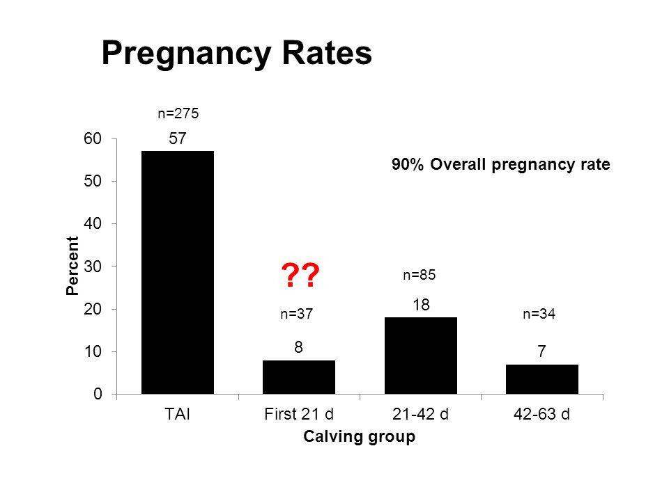 Pregnancy Rates n=275 90% Overall pregnancy rate n=85 n=37 n=34