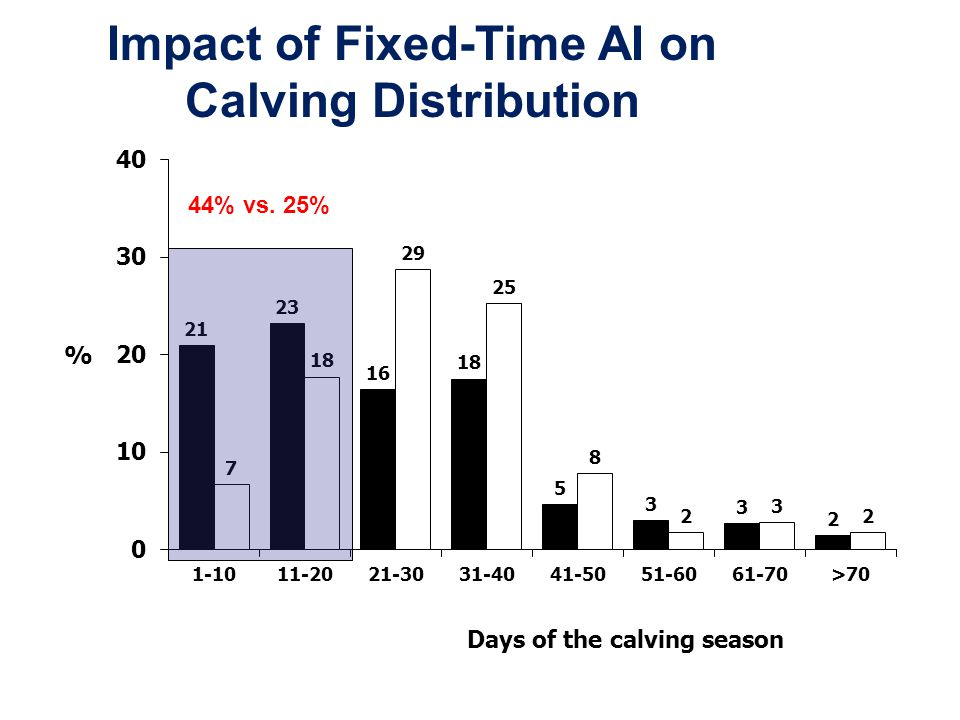 Impact of Fixed-Time AI on Calving Distribution