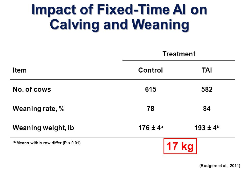 Impact of Fixed-Time AI on Calving and Weaning