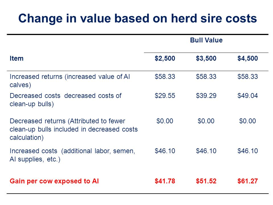 Change in value based on herd sire costs