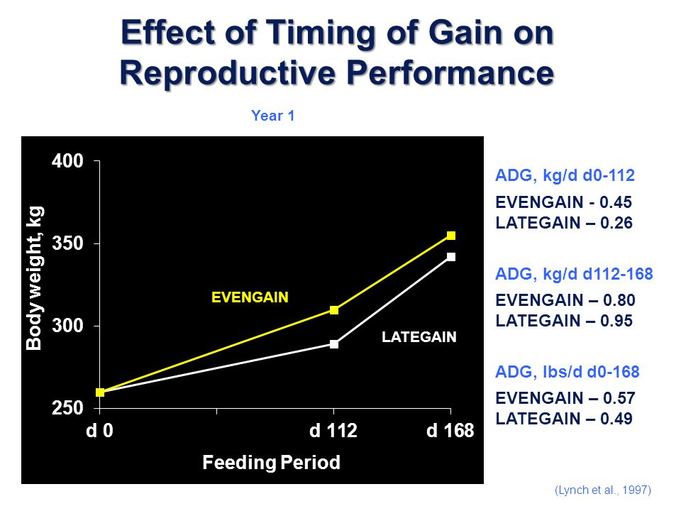 Effect of Timing of Gain on Reproductive Performance