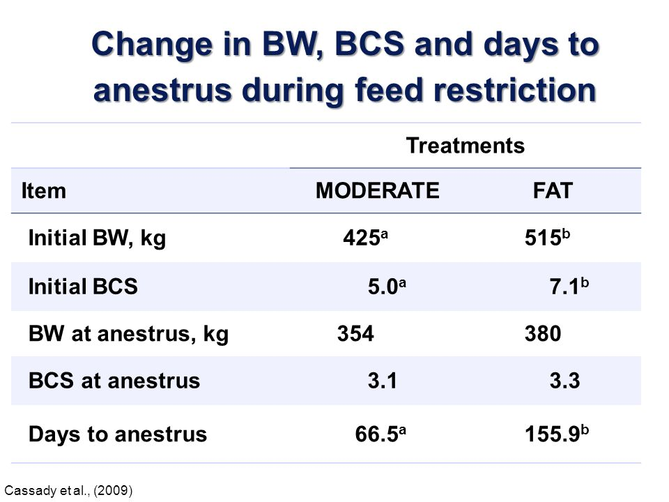 Change in BW, BCS and days to anestrus during feed restriction
