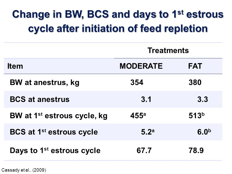 Change in BW, BCS and days to 1st estrous cycle after initiation of feed repletion