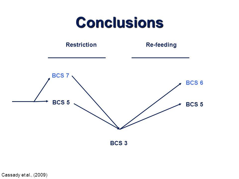 Conclusions Restriction Re-feeding BCS 7 BCS 6 BCS 5 BCS 5 BCS 3