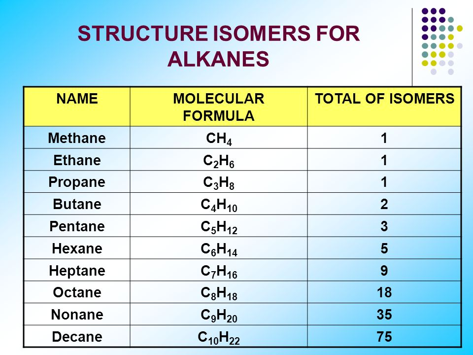 STRUCTURE ISOMERS FOR ALKANES