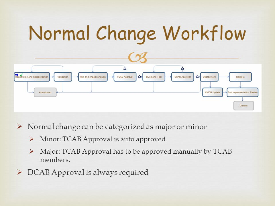 Normal Change Workflow