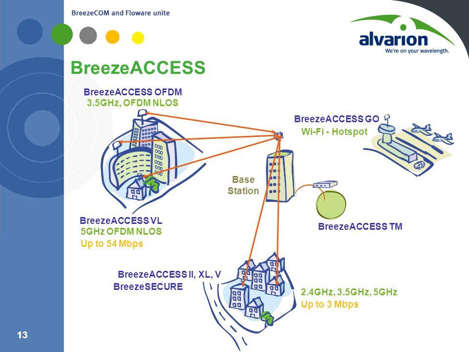 BreezeACCESS BreezeACCESS OFDM 3.5GHz, OFDM NLOS BreezeACCESS GO