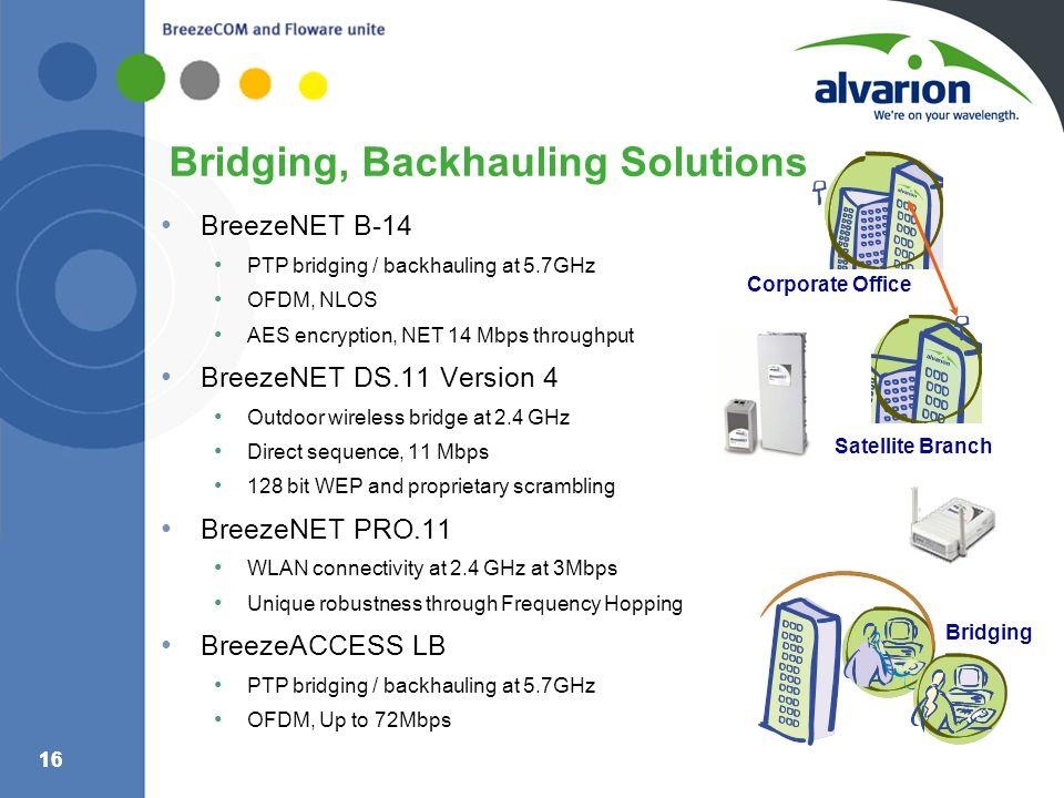 Bridging, Backhauling Solutions