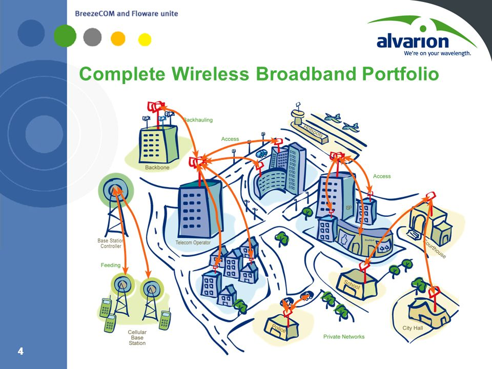 Complete Wireless Broadband Portfolio