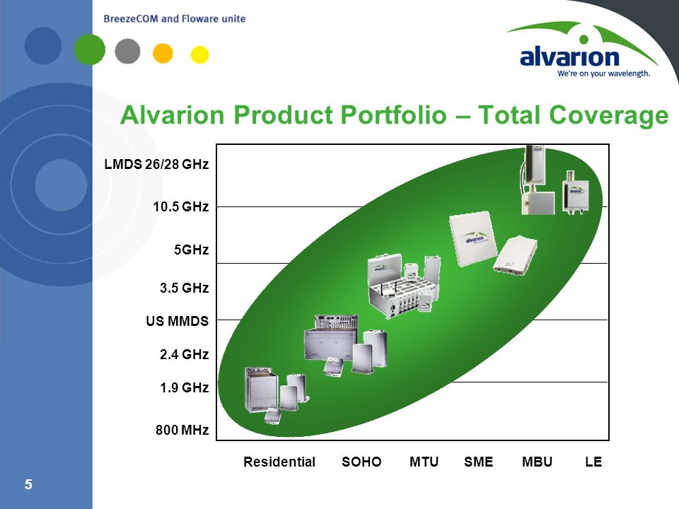 Alvarion Product Portfolio – Total Coverage