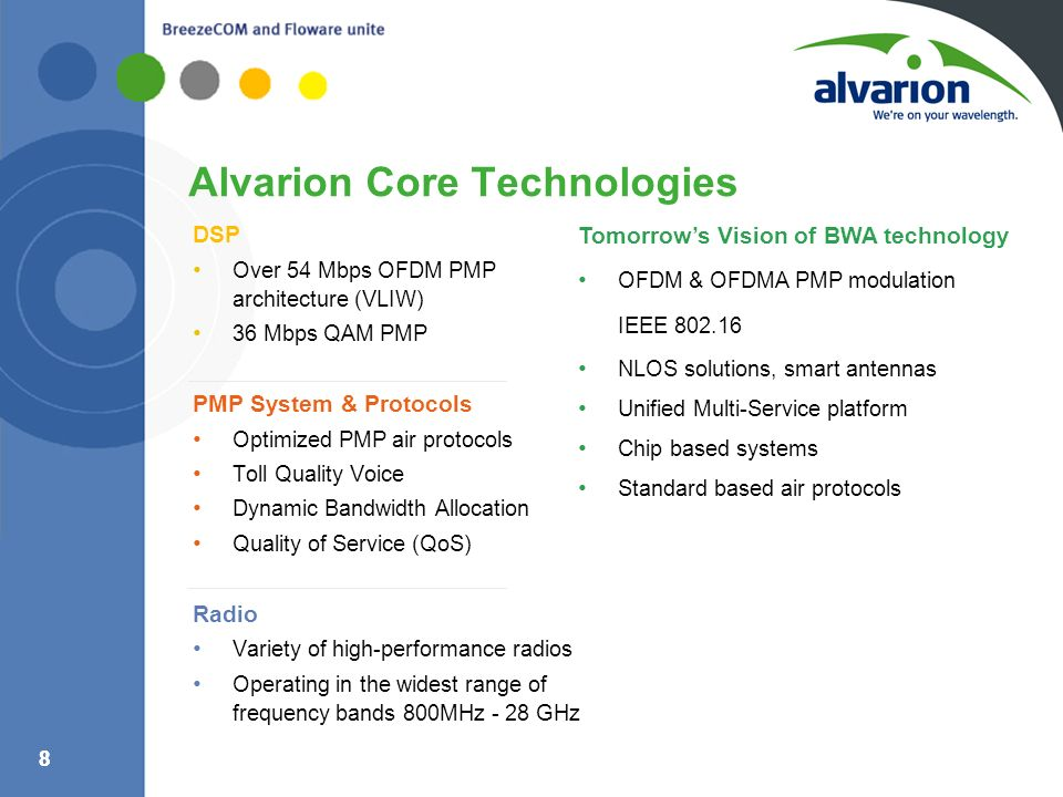 Alvarion Core Technologies