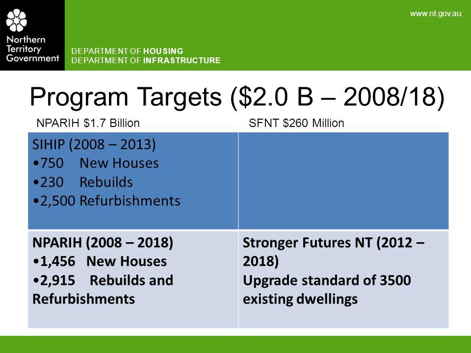 Program Targets ($2.0 B – 2008/18)