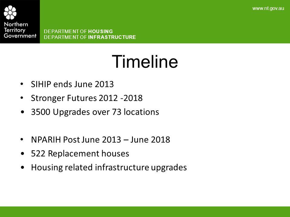 Timeline SIHIP ends June 2013 Stronger Futures 2012 -2018