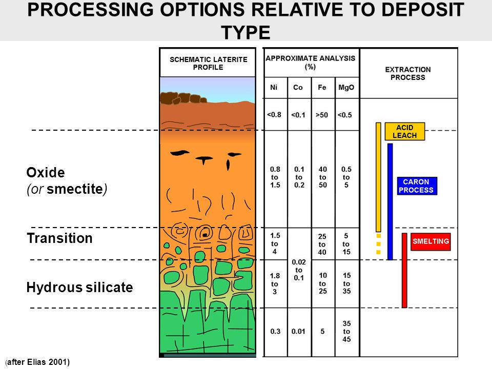 PROCESSING OPTIONS RELATIVE TO DEPOSIT TYPE