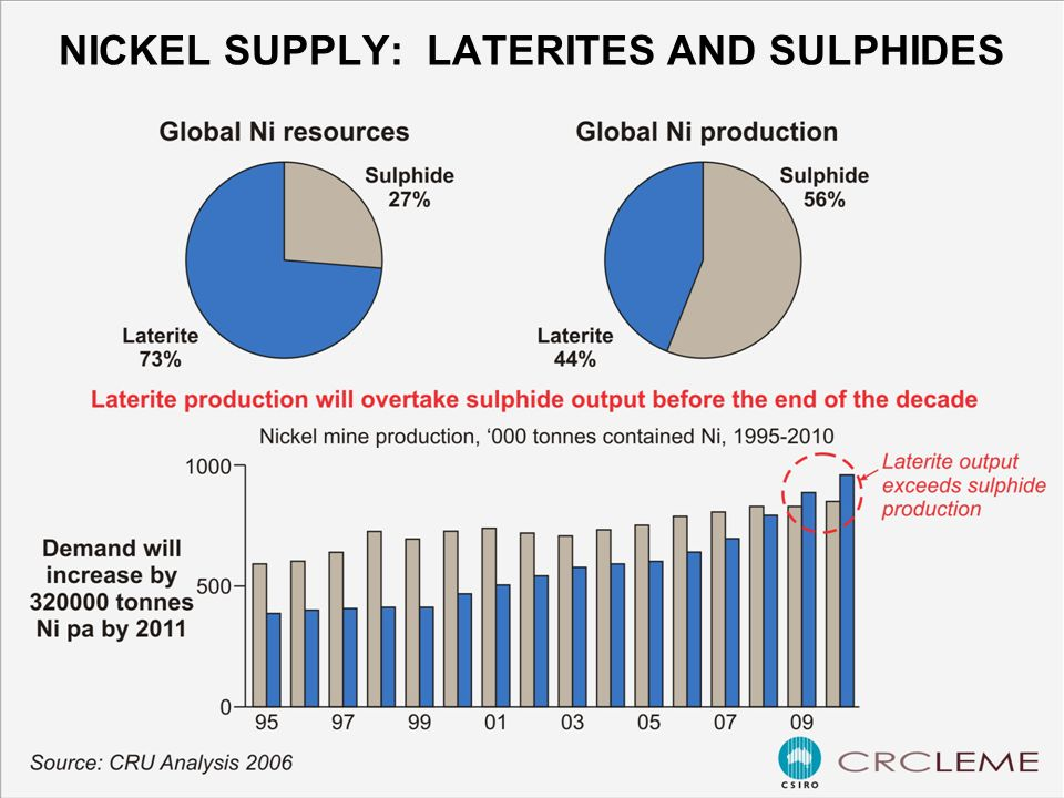 NICKEL SUPPLY: LATERITES AND SULPHIDES