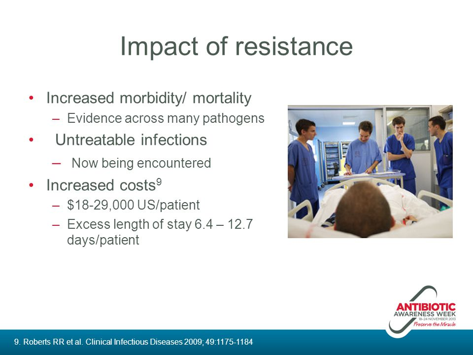 Impact of resistance Increased morbidity/ mortality