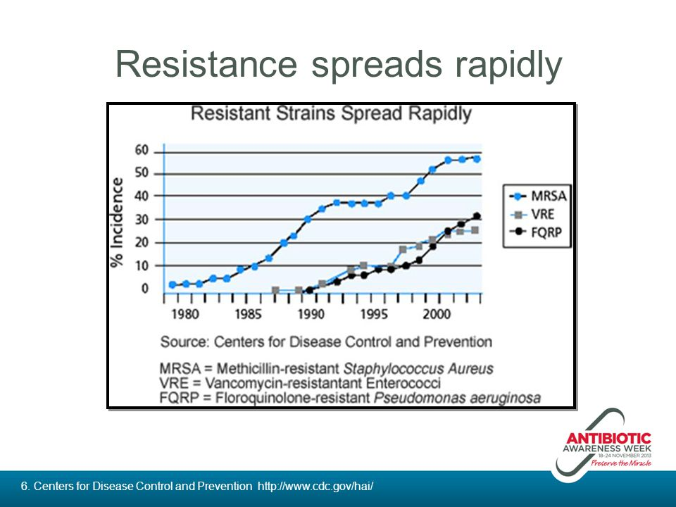 Resistance spreads rapidly
