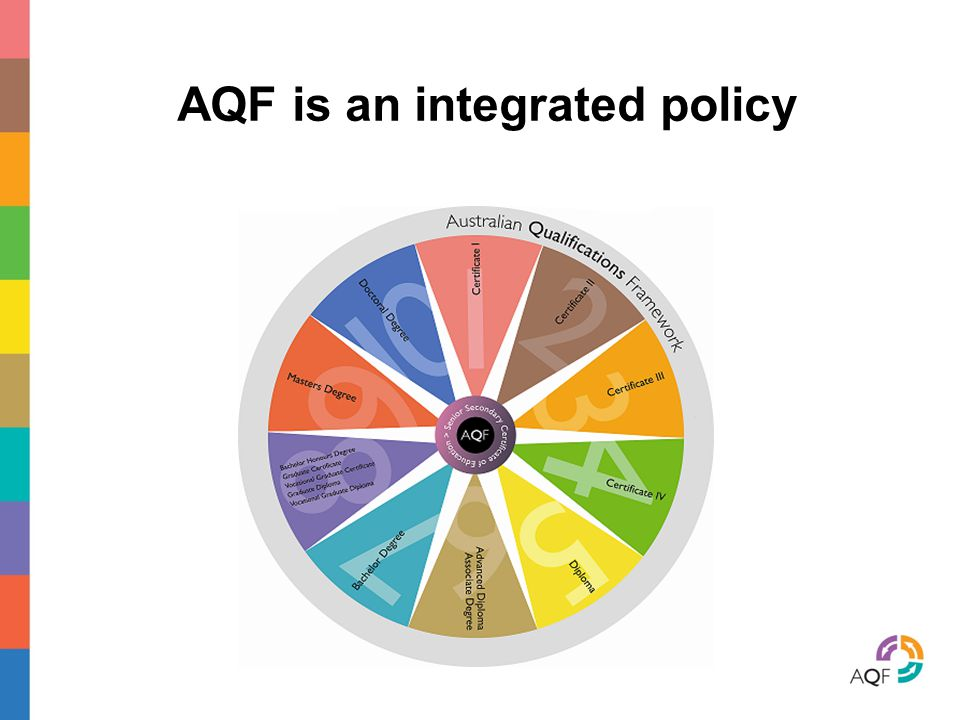 AQF is an integrated policy