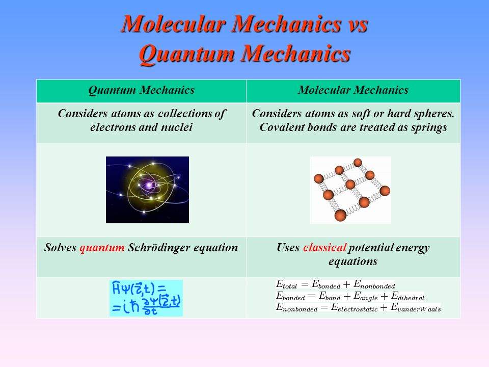 Molecular Mechanics vs Quantum Mechanics
