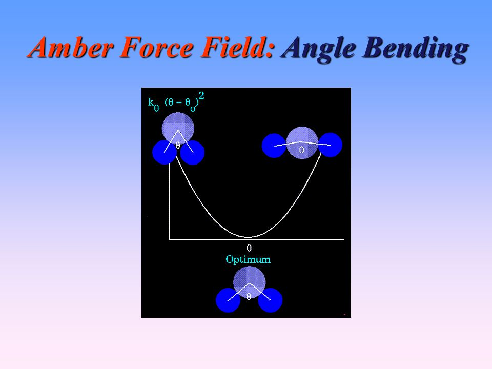 Amber Force Field: Angle Bending