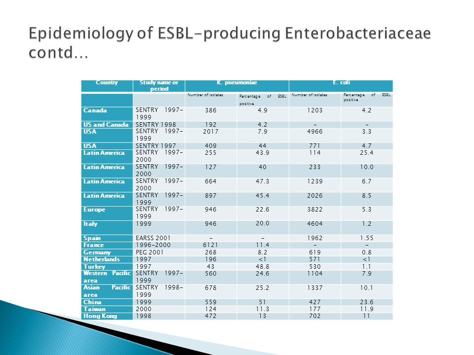 Epidemiology of ESBL-producing Enterobacteriaceae contd…