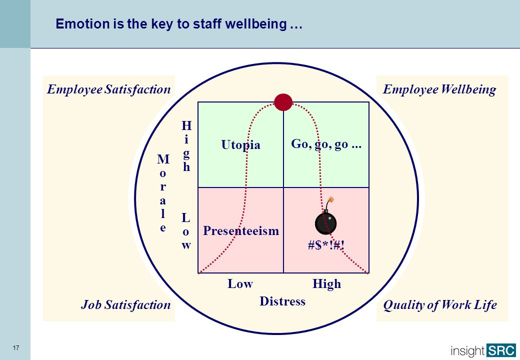 Police experiences and their wellbeing …